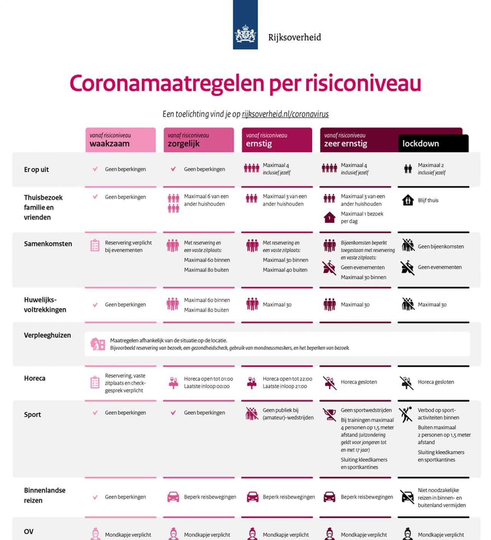 Welke coronamaatregelen gelden op welk moment?